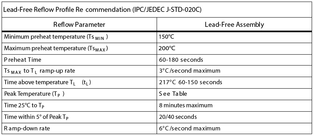 IR-Convection-Reflow-Profile---IPC-JEDEC-J-STD-020C LEADFREE