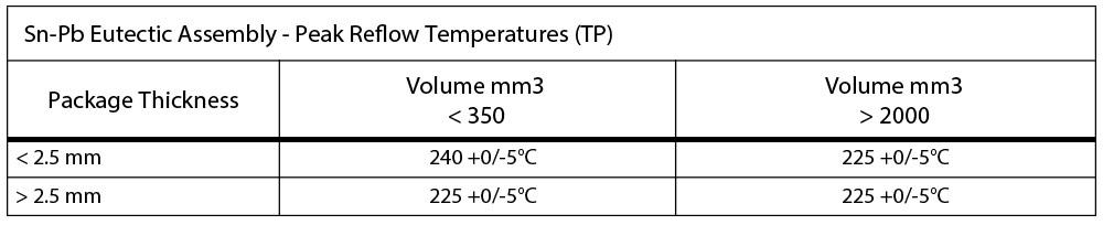 IR-Convection-Reflow-Profile---IPC-JEDEC-J-STD-020C-_--leaded peak