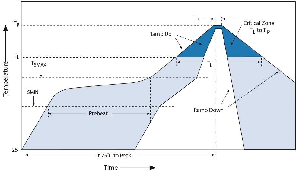 IR-Convection-Reflow-Profile---IPC-JEDEC-J-STD-020C