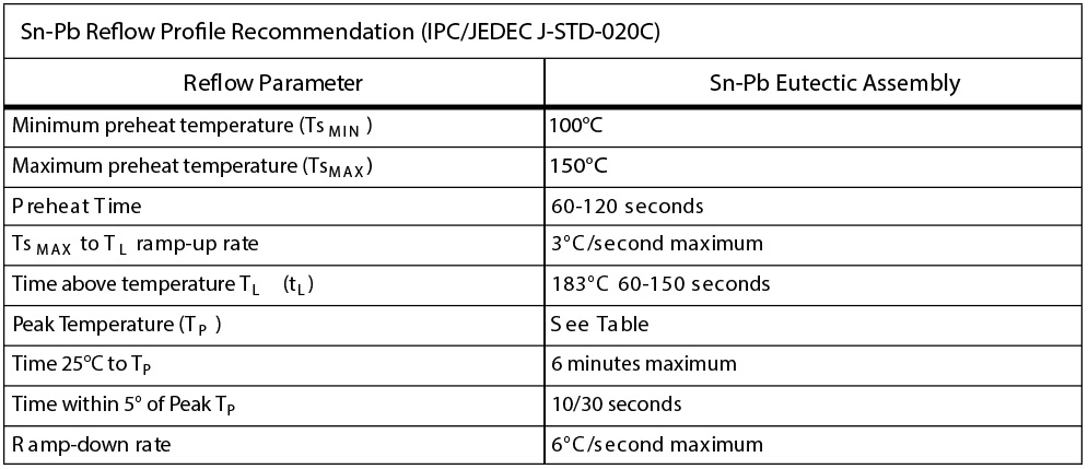 IR-Convection-Reflow-Profile---IPC-JEDEC-J-STD-020C-_--leaded