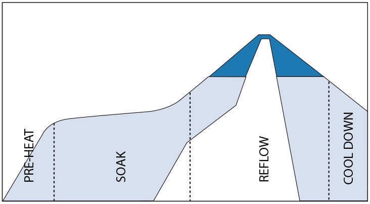 reflow-phases.jpg