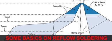 basics-on-reflow-soldering